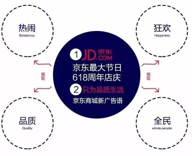 """京东""""618""""电商促销活动logo设计大揭秘"""